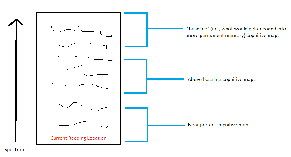 Figure 1: A rough outline of how cognitive maps work