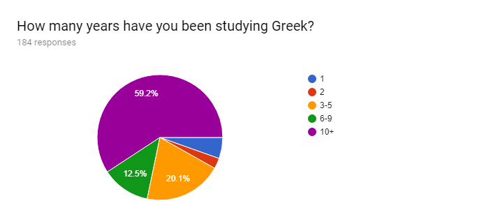 /posts/initial-greek-survey-analysis/question-1.png