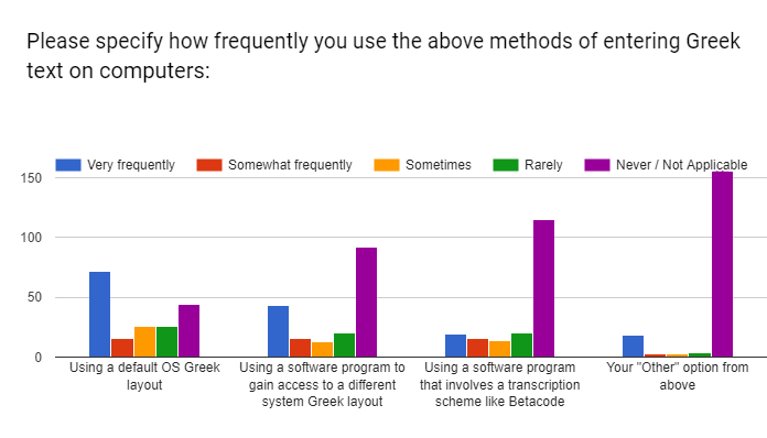/posts/initial-greek-survey-analysis/question-4.png