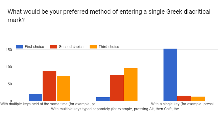 /posts/initial-greek-survey-analysis/question-8.png